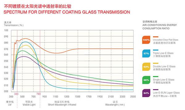 不同镀膜在太阳光谱中透射率的比较